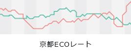 京都ECOレート